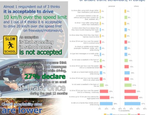 ESRA – European Drivers road safety attitudes infographics, 2018