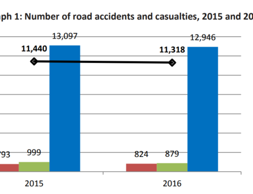 ELSTAT – Casualty Road Accidents in Greece, 2016