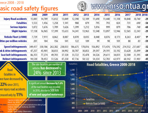 Greece continues with impressive ten-year road fatalities decrease, 2018