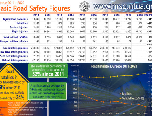Road fatalities decrease in the pandemic, Greece 2020