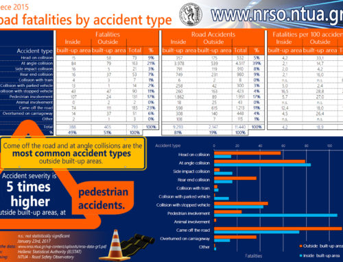 Road fatalities by accident type, Greece 2015