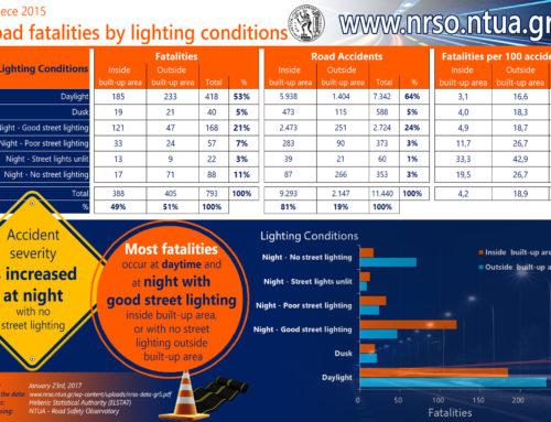 Road fatalities by lighting conditions, Greece 2015