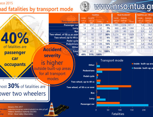 Road fatalities by transport mode, Greece 2015