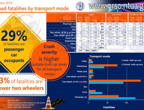 Road fatalities by transport mode, Greece 2019