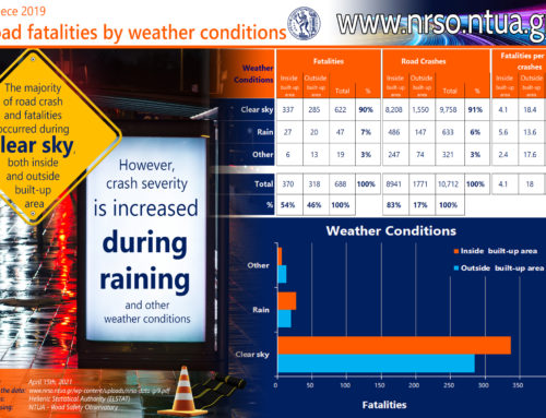 Road fatalities by weather conditions, Greece 2019