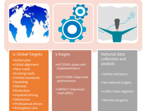 GRSP/ VIAS – Towards the 12 voluntary global targets for road safety, January 2020