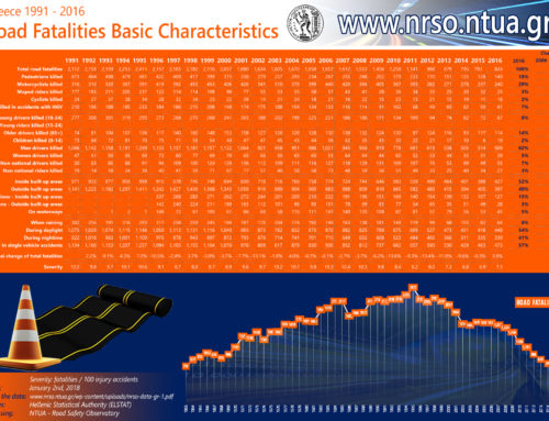 Road fatalities characteristics, Greece 1991-2016