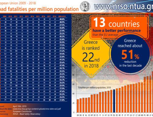 Road fatalities per million population, European Union 2009 – 2018